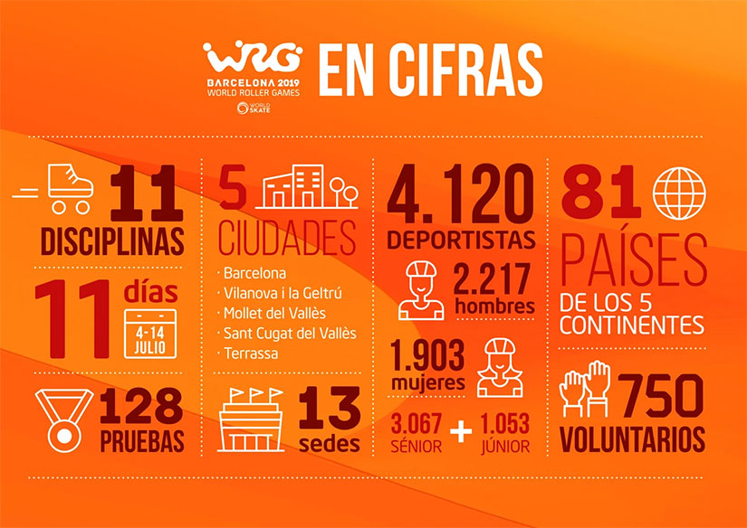 World Roller Games 2019 en-cifras